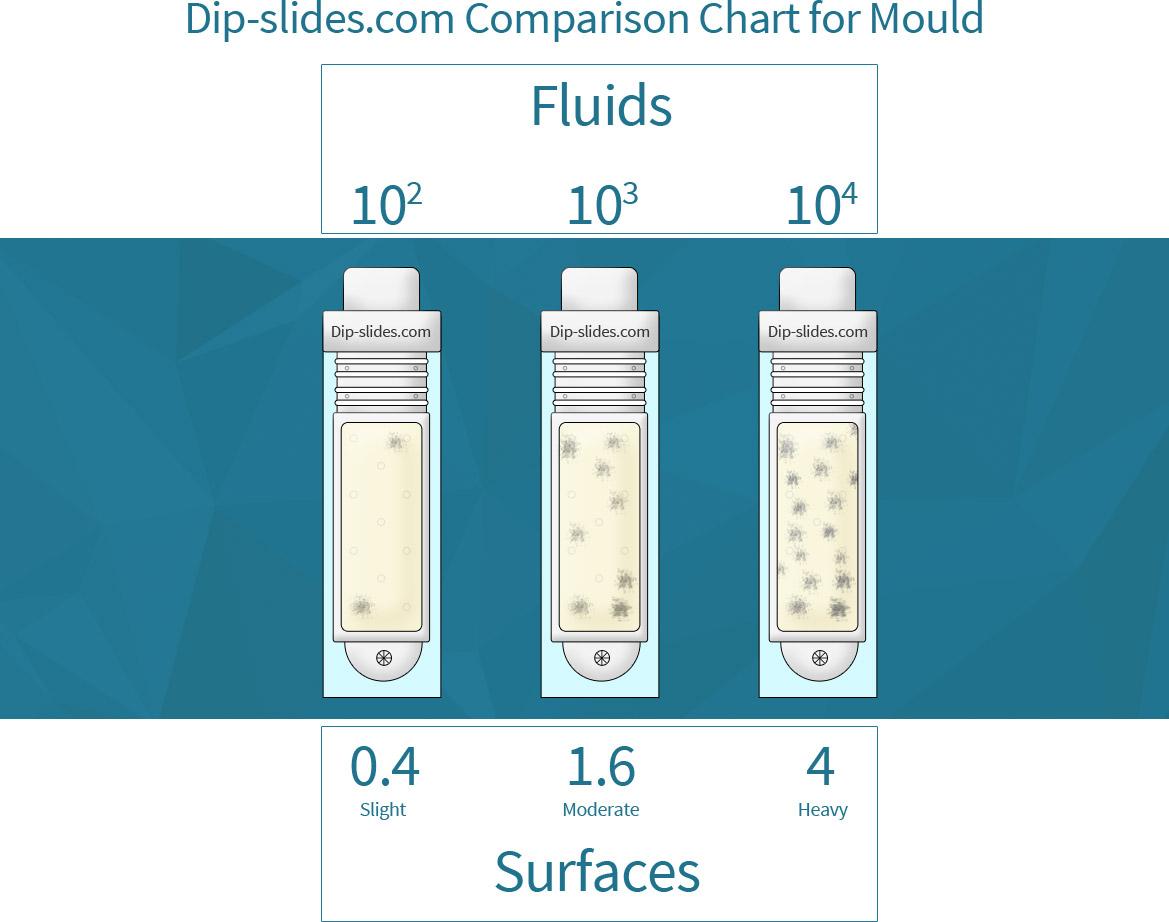 dip slide comparison chart